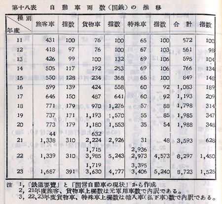『日本陸運十年史 第三巻』戦後交通編 p.1125 第十八表 自動車両数(国鉄)の推移