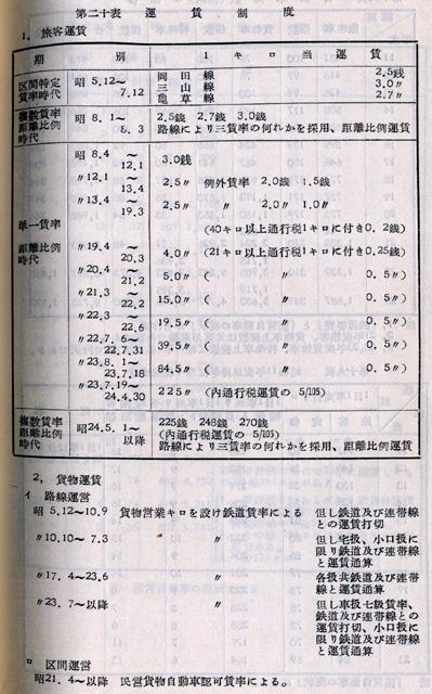 『日本陸運十年史 第三巻』戦後交通編 p.1126 第二十表 [国営自動車]運賃制度