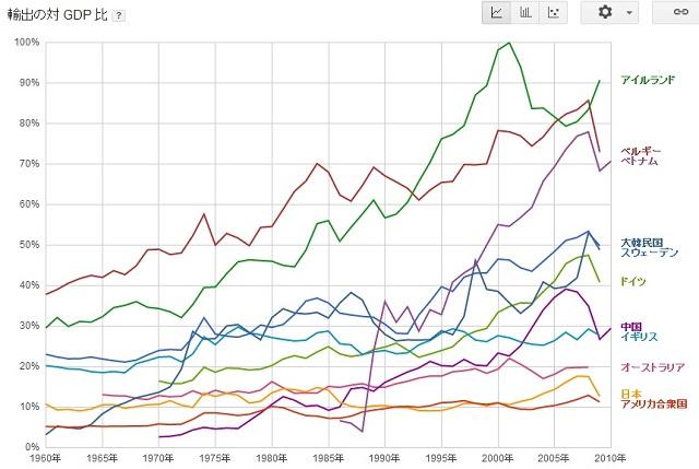 輸出GDP比