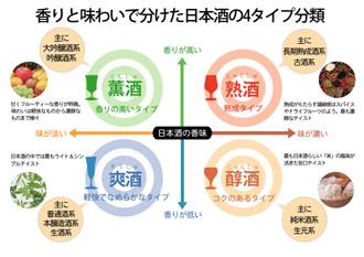 日本酒の4タイプ