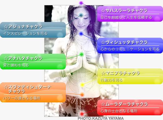 :model-style.net: | ヨガムービー-チャクラ