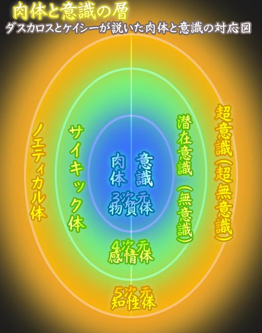 ダスカロスとケイシー肉体と意識の対応図