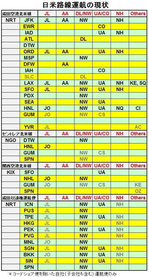 日米運航路線