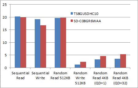 Graphics1339 microSDメモリ比較グラフ その1
