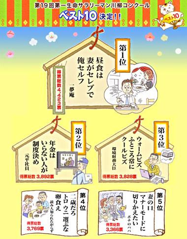 サラリーマン川柳・第19回ベスト10の発表