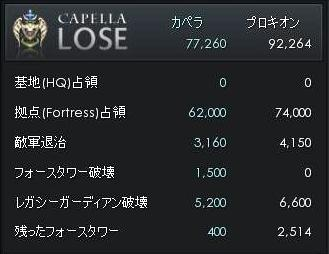0921戦争結果