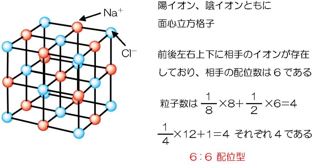 受験化学 19.イオン結晶 | みか...