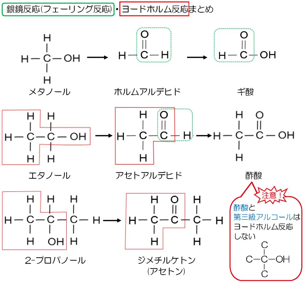 反応 反応 式 ヨードホルム