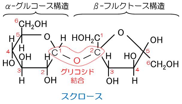 受験化学 79.糖1 | みかみの参考...