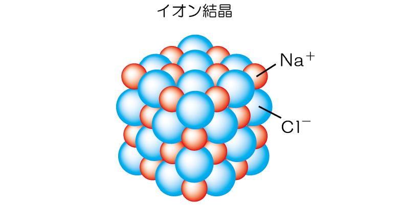 受験基礎化学 10.イオン結合・イ...