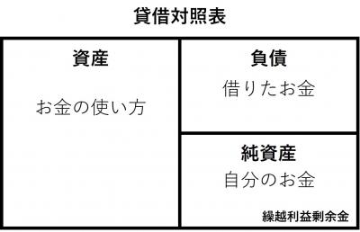 貸借対照表図1