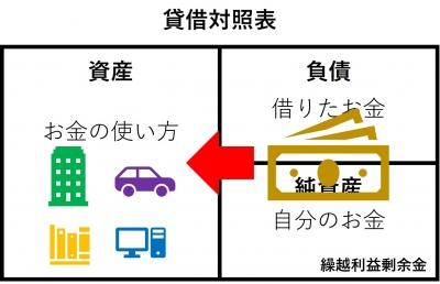 貸借対照表図2