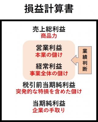損益計算書図4
