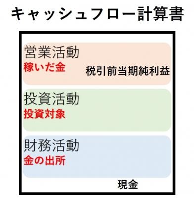 キャッシュフロー計算書図5