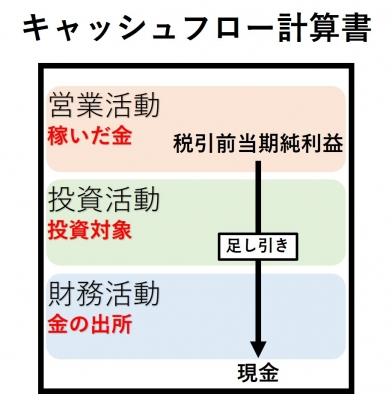 キャッシュフロー計算書図6