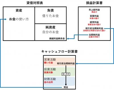 財務諸表の繋がり図7