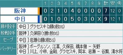 2007年4月19日(木) 中日×阪神戦の試合結果。