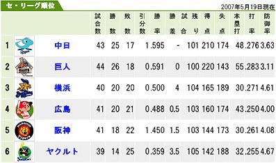 プロ野球(セ・リーグ)順位表 【2007年5月19日現在】