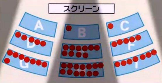 目がテン映画科学実験、座席選び555