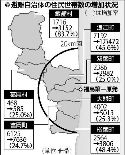 20130402家族がバラバラ、福島県7町村の世帯数4割増に