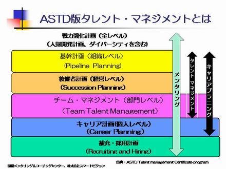 ASTD2008TalentManagement