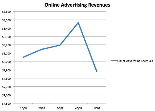 オンライン広告の急速冷凍