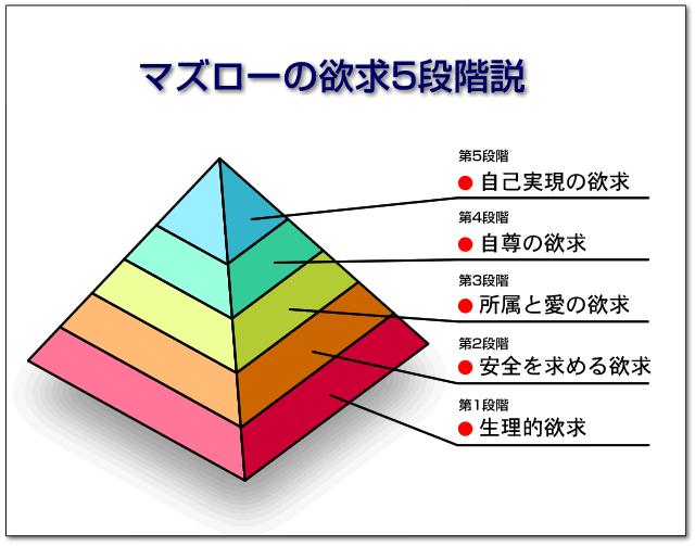 マズローの自己実現ピラミッド