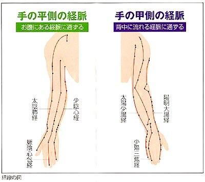 心・小腸経