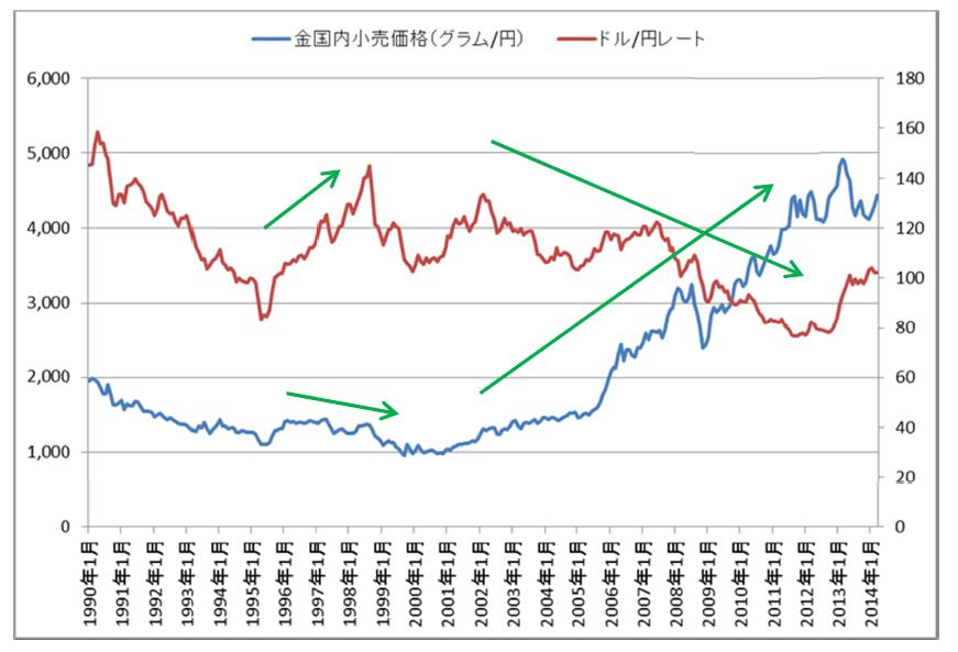 金 価格 ドル