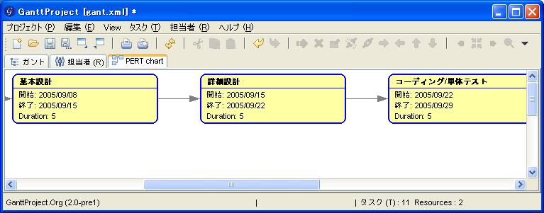 ソフトウェアレビュー GanttProject PERT
