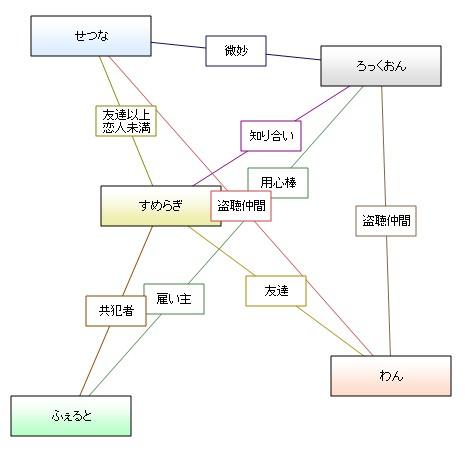 機動戦士ガンダム00 相関図ジェネレーター