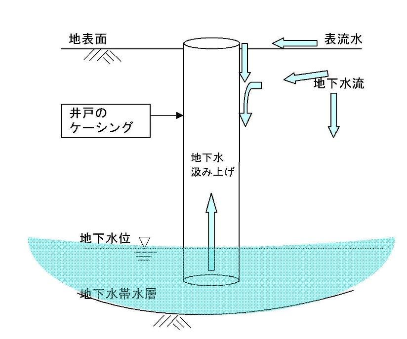 地下水流動の模式図