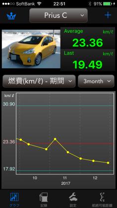 Prius C 燃費 1710-1712.png