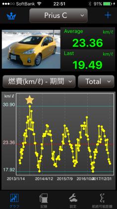 Prius C 生涯燃費 171231.png