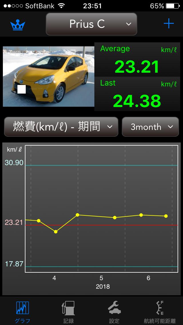 Prius C 燃費1804-1806.png