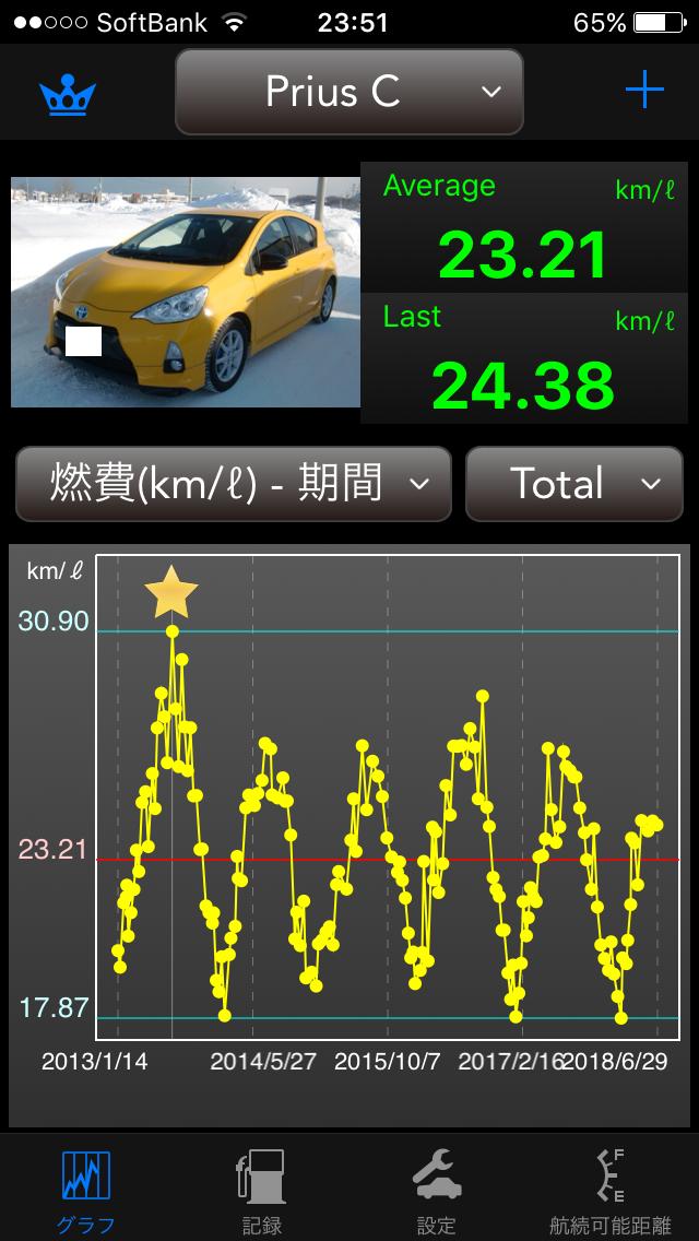 Prius C 生涯燃費1806.PNG