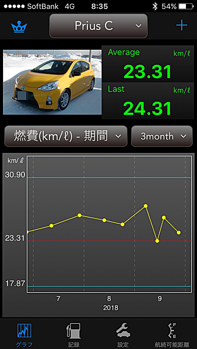 Prius C燃費 1807-1809.PNG