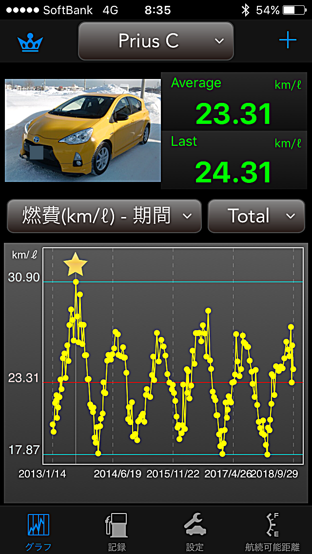 Prius C燃費 1809末累計.PNG