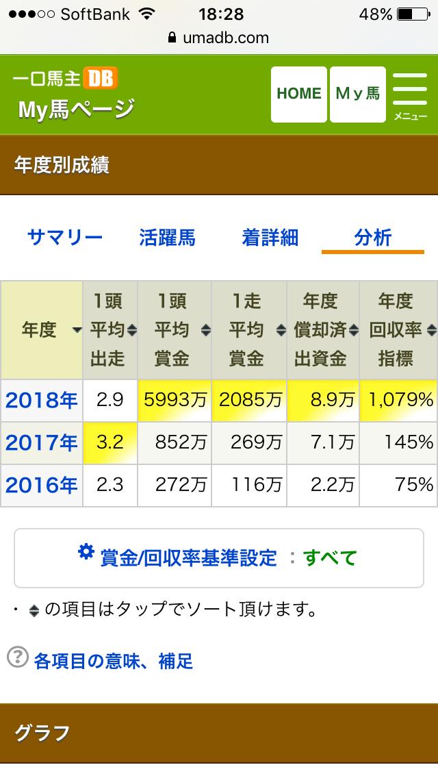2018年愛馬成績総括 賞金.PNG