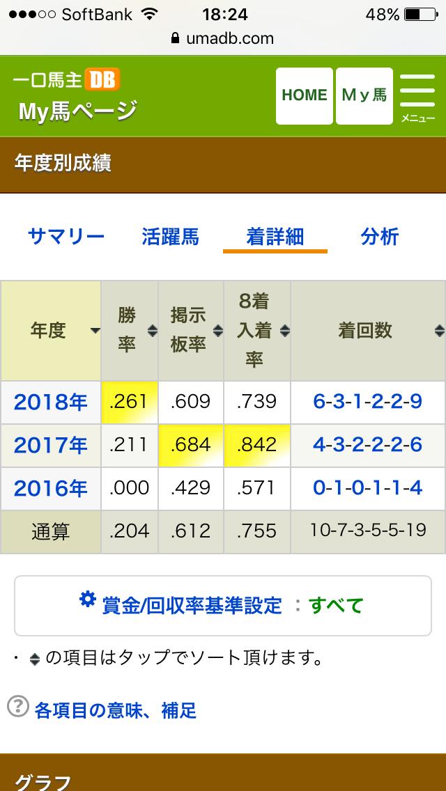 2018年愛馬成績総括 着詳細.PNG