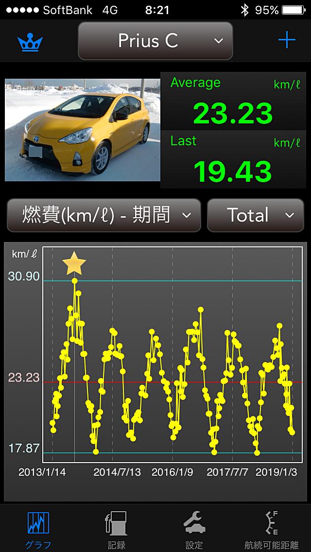 Prius C 生涯燃費_181231.PNG