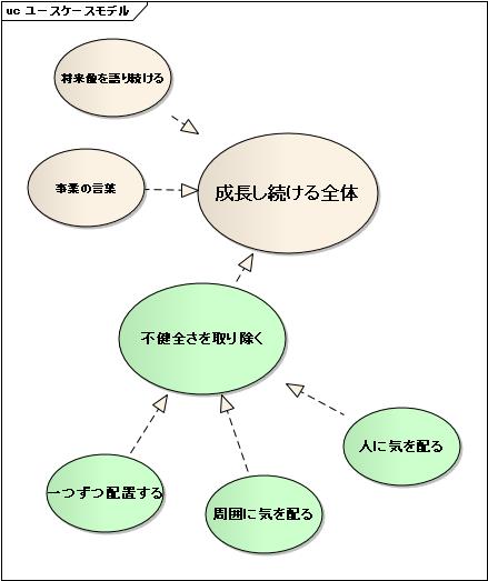 wholeness(全体)