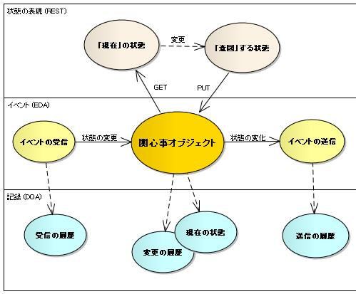状態変化のフレームワーク