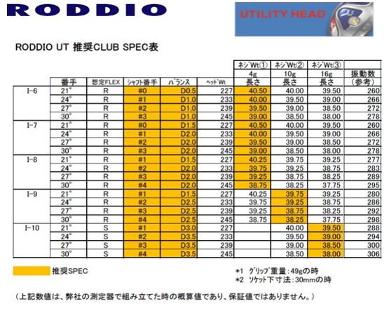 RODDIO UTアイアン&ユーティリティ用シャフトの推奨スペック