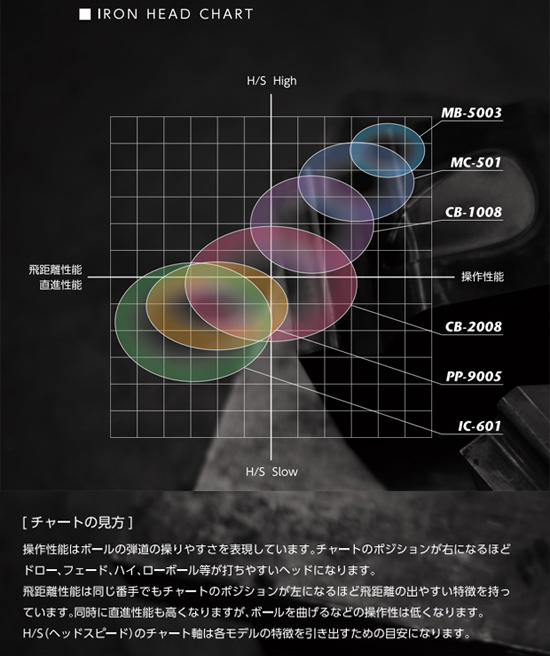三浦技研アイアンヘッドチャート