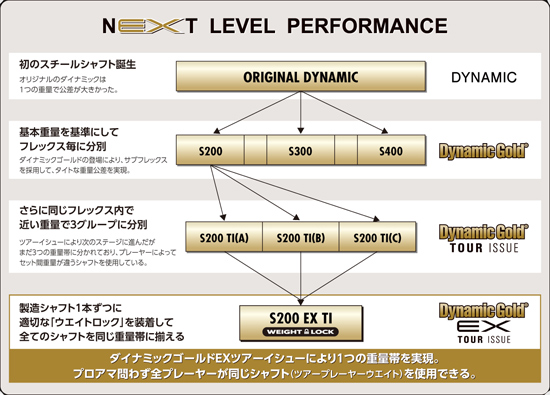 DynamicGold-Performance