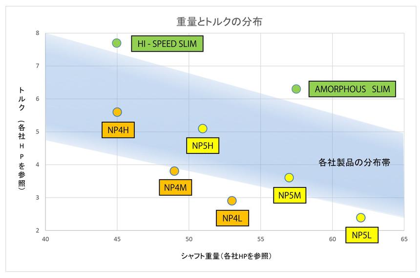 RODDIOのシャフト重量、トルクの分布図