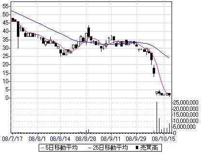 新井組日足2008年10月17日まで