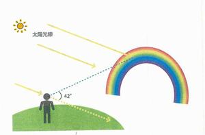 虹-説明のコピー.jpg