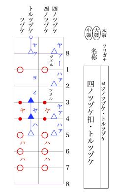 四ノツヅケ・トルツヅケ